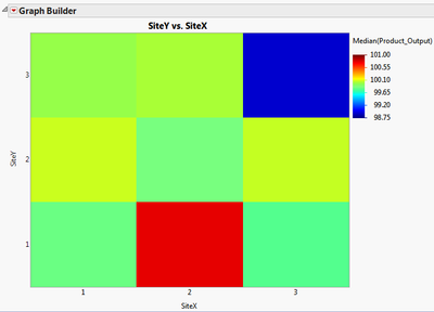 7975_Median_Product_Output_by_SiteX_and_SiteY.png