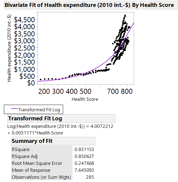 Health expenditure vs. Health Score.png