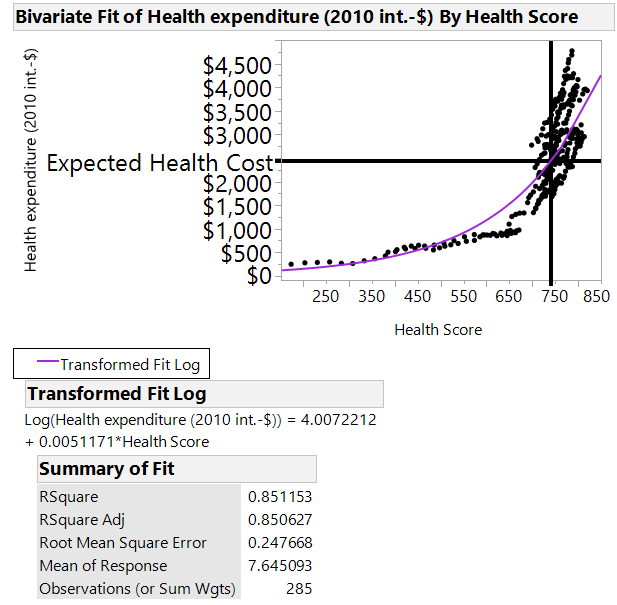 Health expenditure vs. Health Score with US expected cost.png