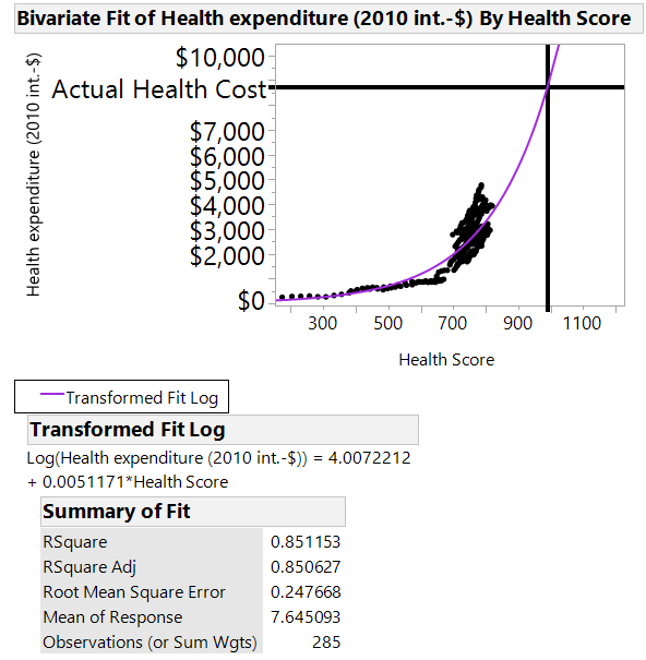 Health expenditure vs. Health Score with US actual cost.png