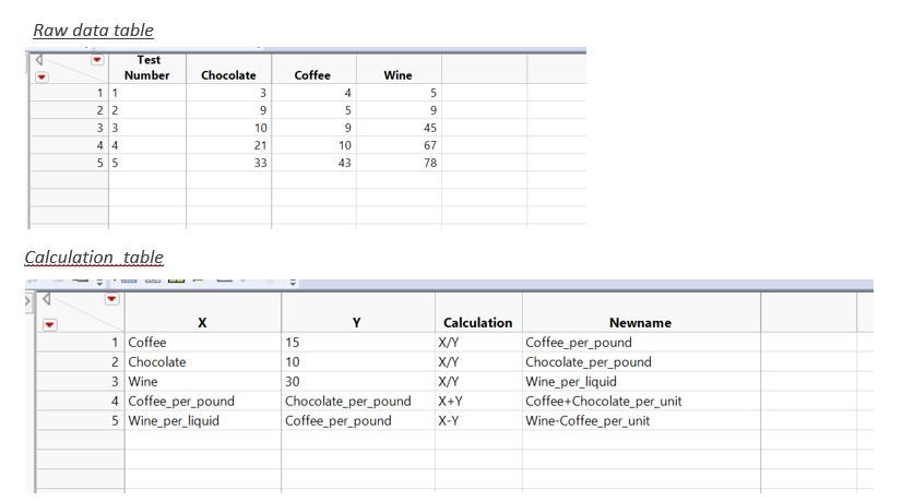 Original raw data table and calculation table
