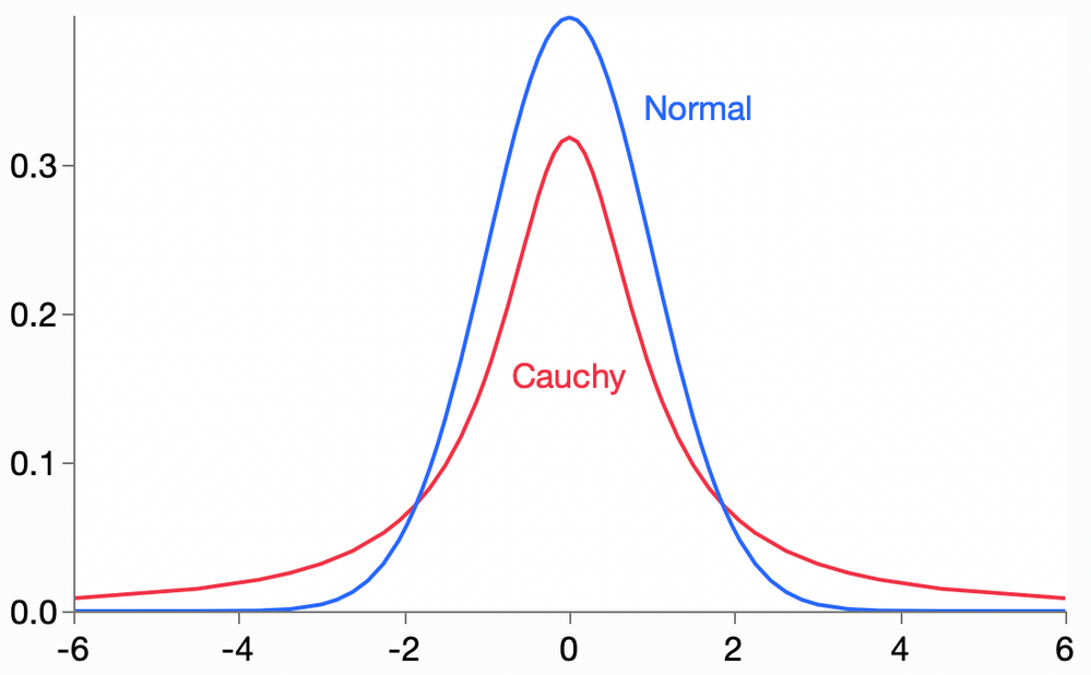 cauchy_normal.png