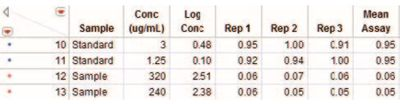 Figure 4 Partial listing of the Dose-Response Analysis data table