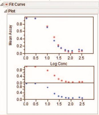 Figure 5 Total and group plots for Mean Assay by Log Conc