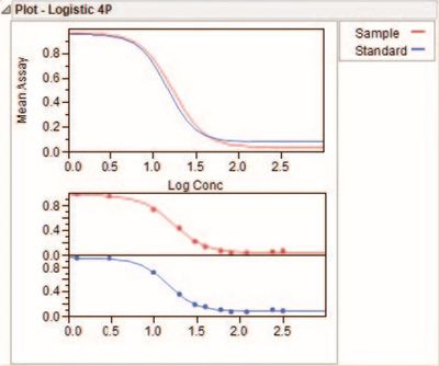Figure 8   Fitted curves for total Mean Assay and Sample Groups
