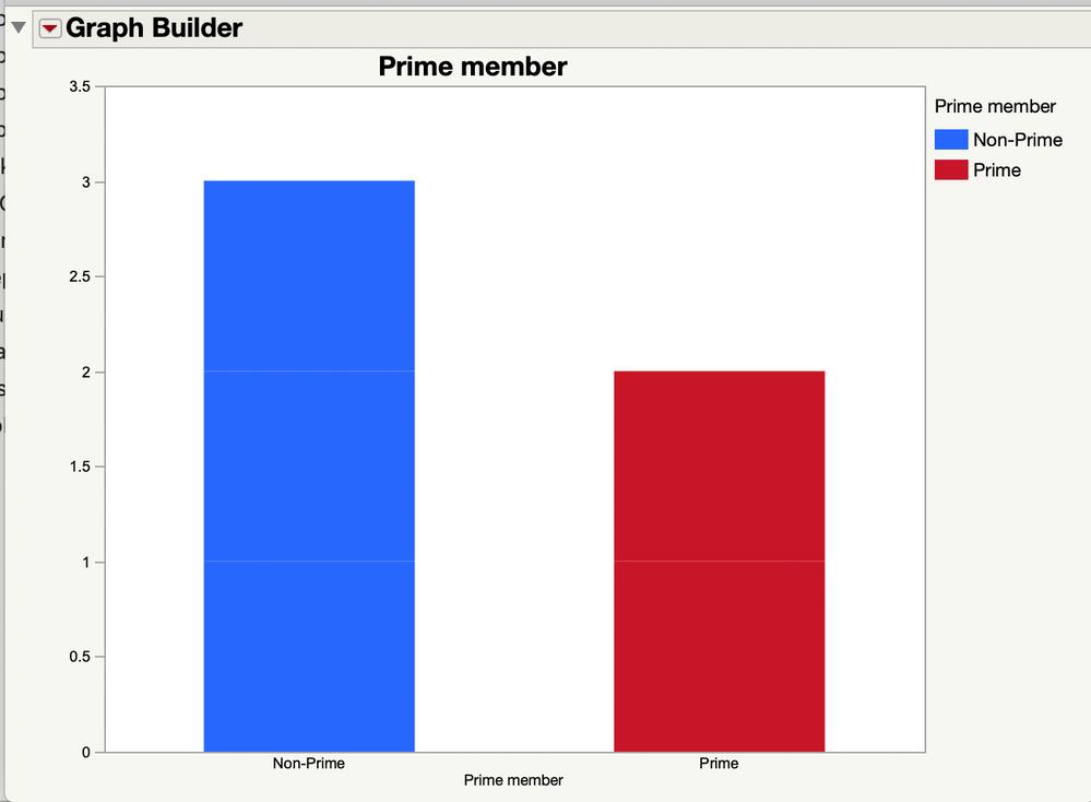 Count of Customer by prime membership