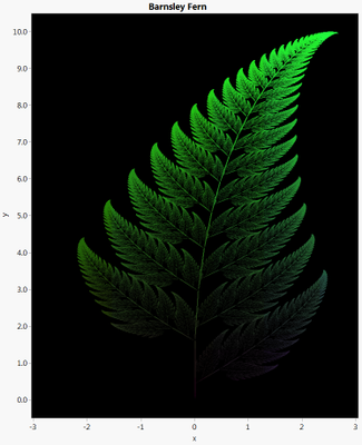 8762_FernGraph.png