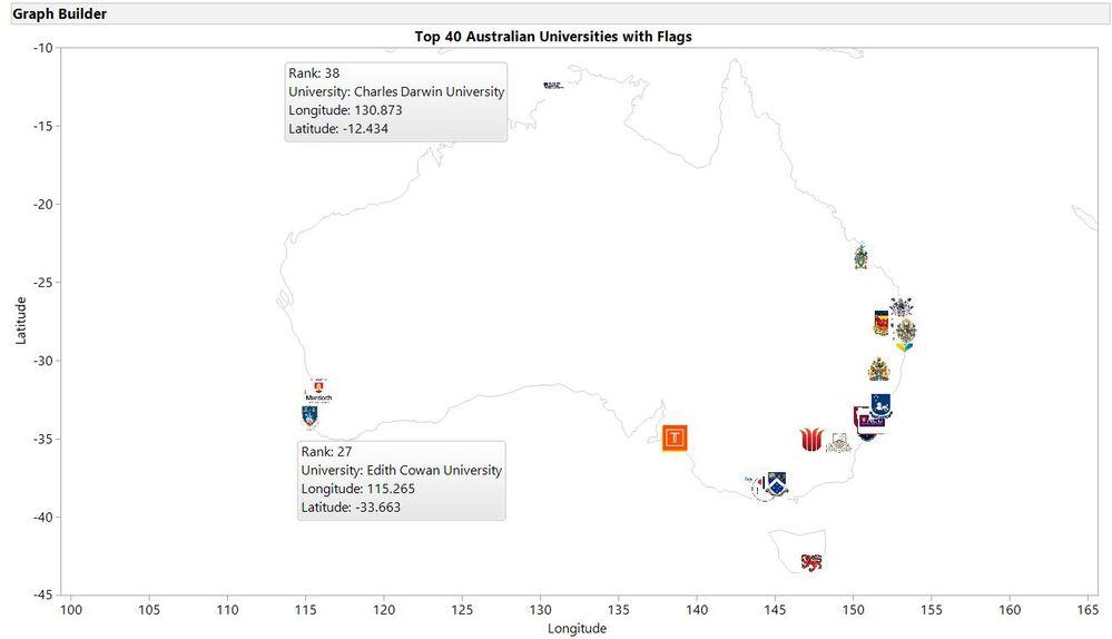 Graph Builder Top 40 Universities with University Flags.jpg