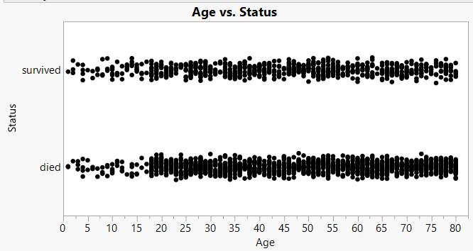 Status vs age scatterplot.PNG