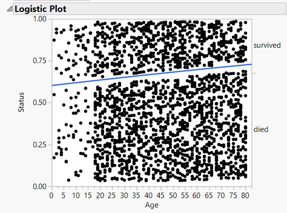 Status vs age logistic plot.PNG