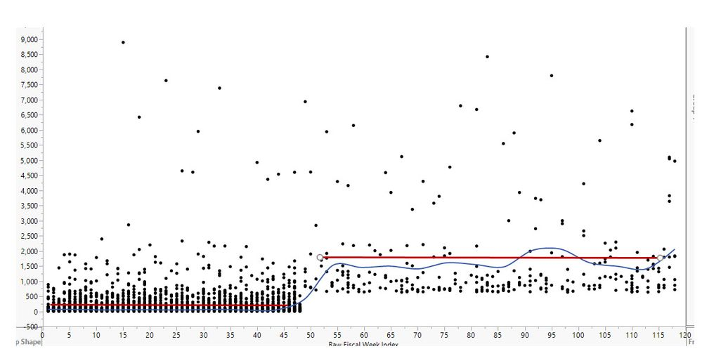 JMP Community Graph Step Change.JPG