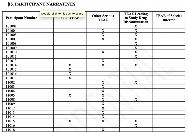 "Example of an adverse event narrative from JMP Clinical using the ""by narrative category summary"" template."