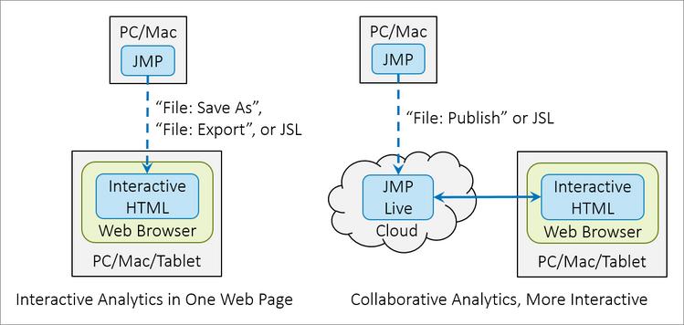 Figure 1. JMP Interactive HTML and JMP Live