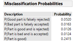 Untitled - Misclassification Probabilities.png