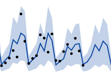 Line of Fit Time Series.png
