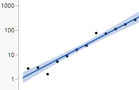 Log Scale Linear Fit.png