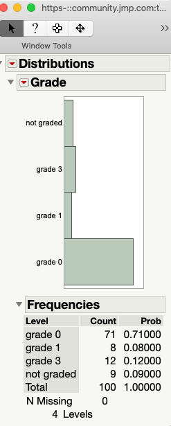 Distribution by grade