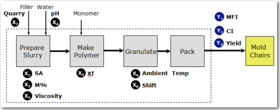 Improving a Polymer Manufacturing Process: Process map with inputs and outputs (adapted from Chapter 9: Improving a Polymer Manufacturing Process)