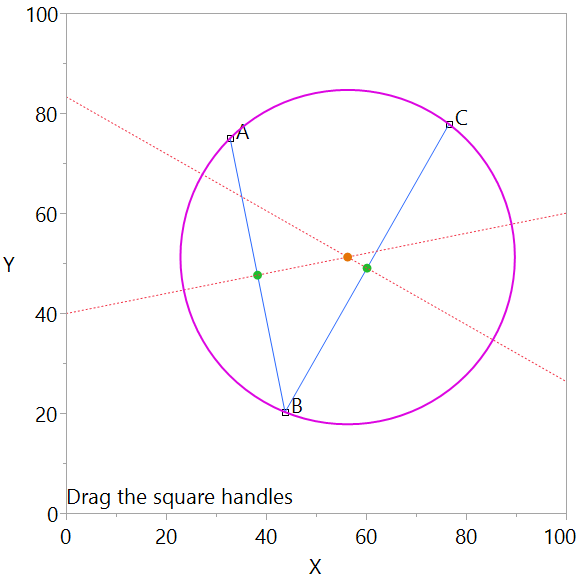 Graph with three movable points, A, B, C that draws a circle through the points