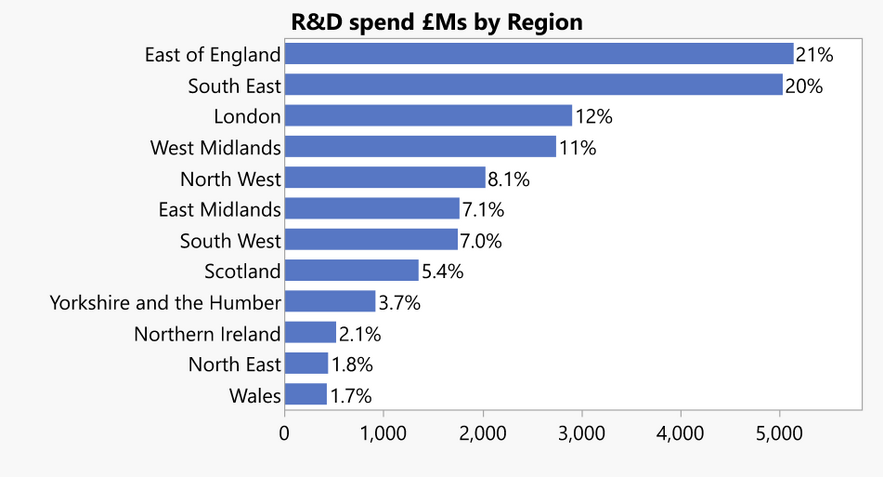 2018 R&D spend by UK region (data from Office for National Statistics)