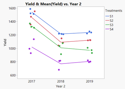Yield vs year by treatment.png