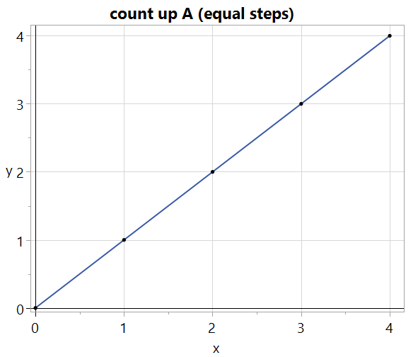 Two counters, running in parallel, for five steps starting at zero.