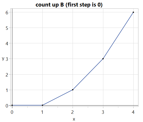 The first step is zero because the rate counter's first result is zero.