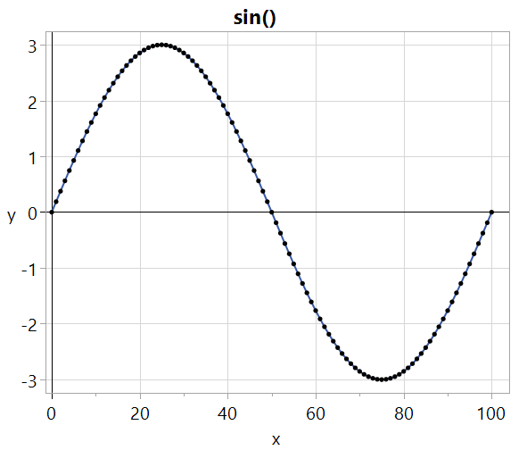 Single cycle of sine wave