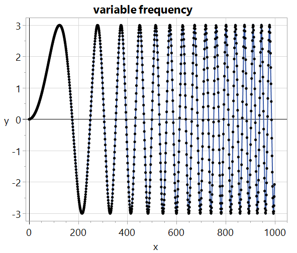Ramping up the frequency using the first bit of another sine wave
