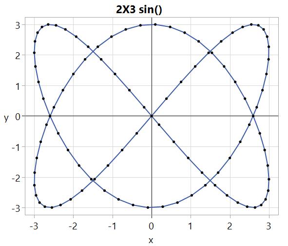 Simple integer ratios make nice patterns