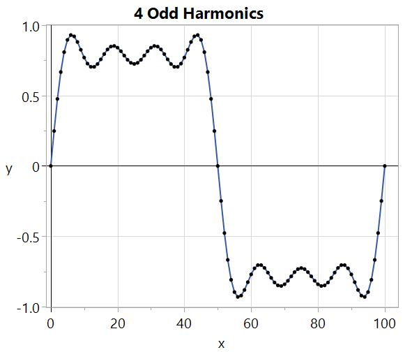 Summing odd harmonics at reduced amplitude approximates a square wave.
