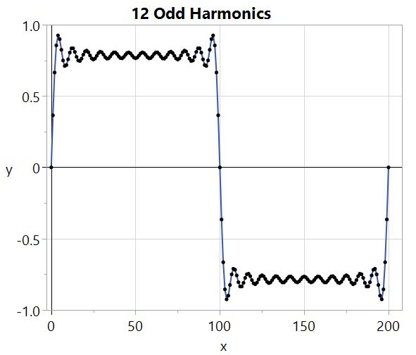 More harmonics help square it up