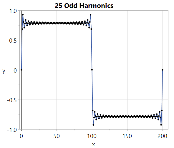 It will take a lot more harmonics to really reduce the over-shoot and the ripples.