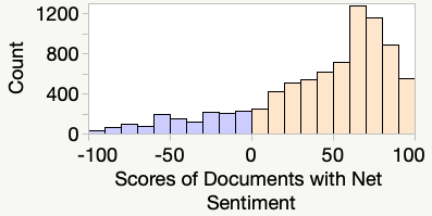 The accompaying histogram visualizes the distribution of sentiment scores