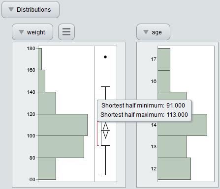 Interactive HTML Box Plot Shortest Half Values