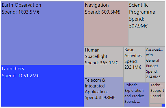 Treemap of European Space Agency budget colored by year-to-year change
