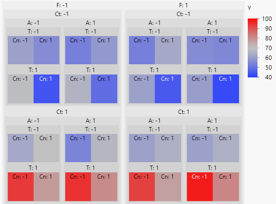 Nested treemap showing results of a full-factorial designed experiment