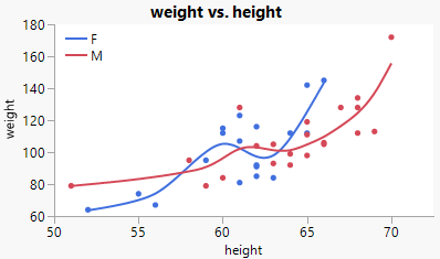 Placing a legend in the upper left corner of the graph