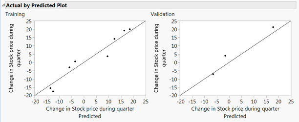 Actual by predicted plots for training and validation data set