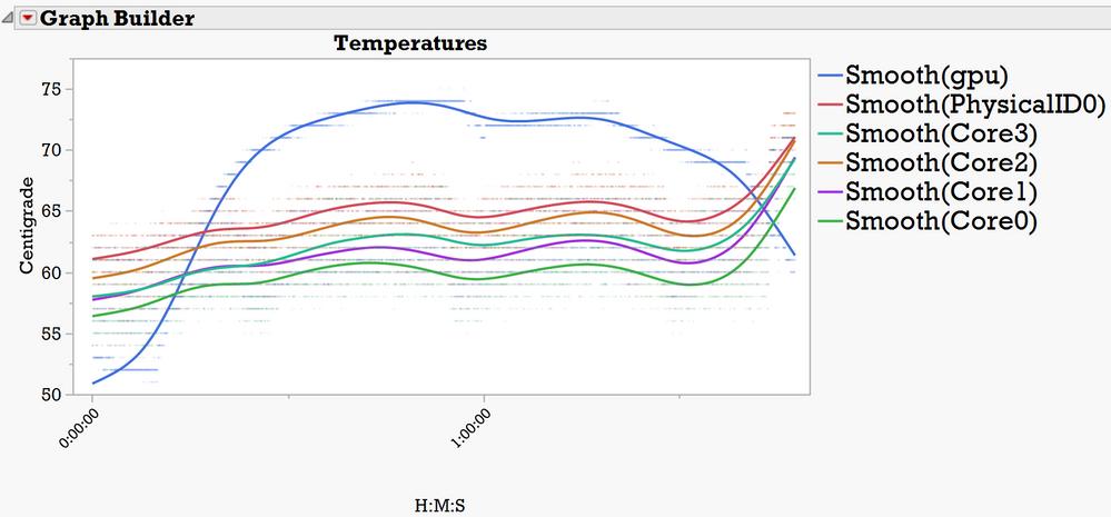 The 5 non-GPU temperatures track together