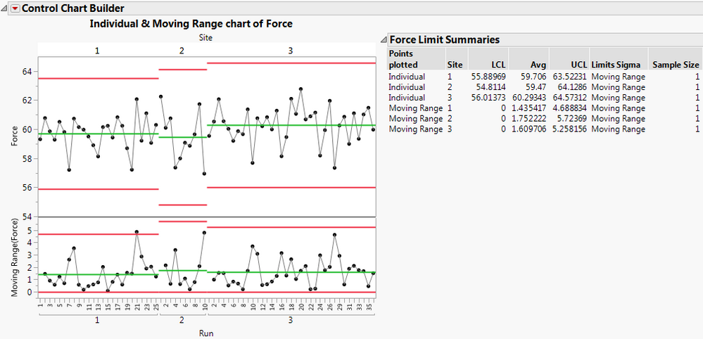 Figure 8: Force control chart with new data