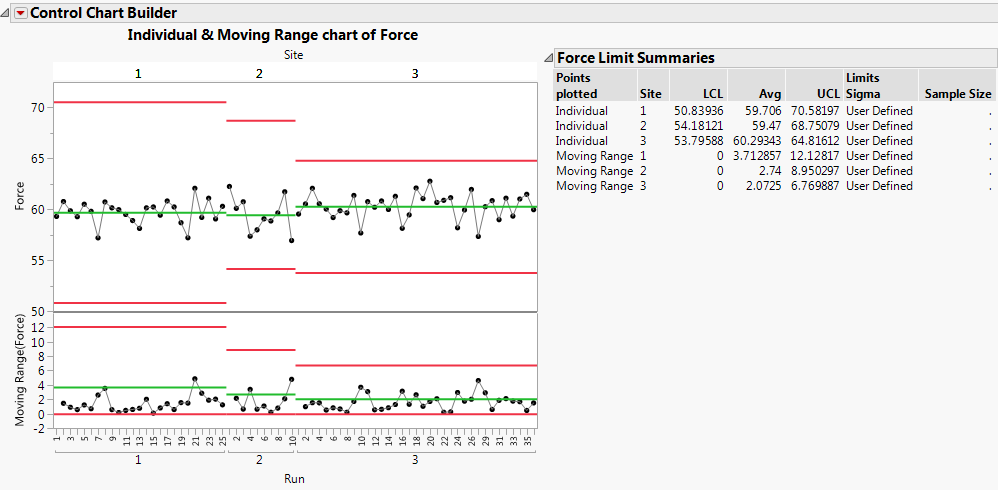 Figure 9: Force control chart with historical limits