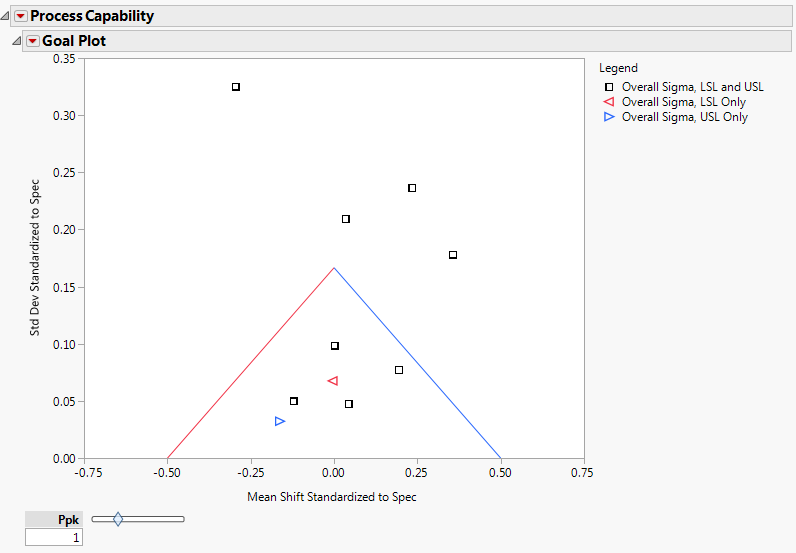 Figure 4: Process Capability analysis