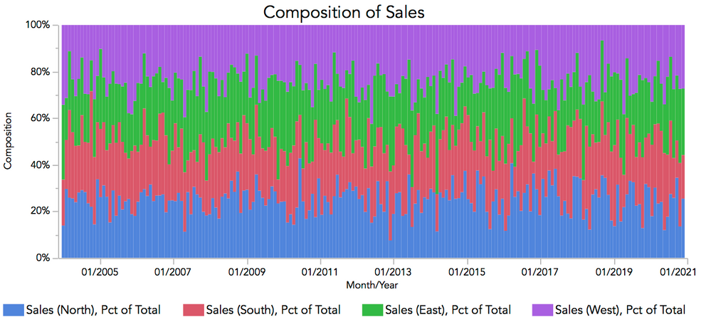 Composition of Sales