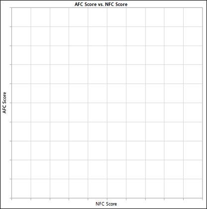 Graph 1, 10x10 Grid to Start
