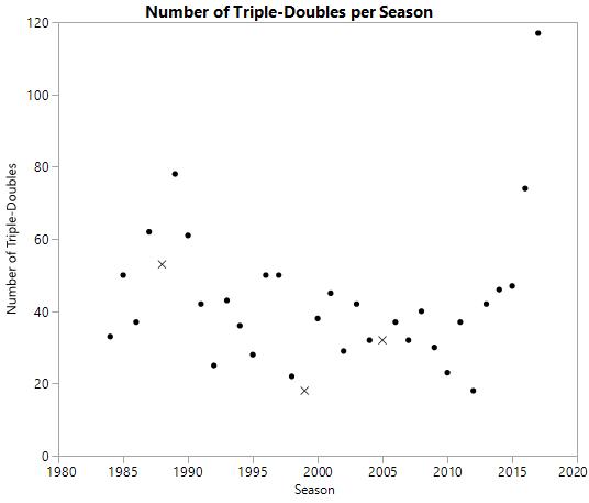 triple_double_graph1.JPG.png
