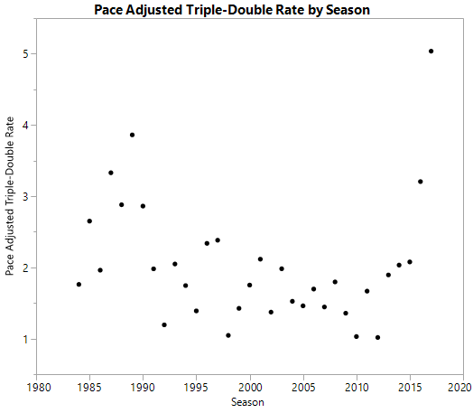 triple_double_graph2.JPG.png