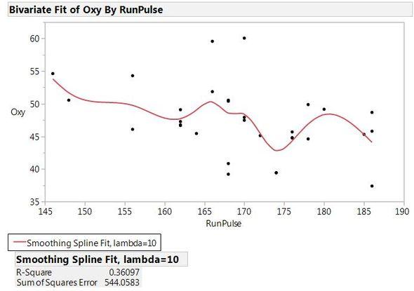 Spline Fit of Oxy by RunPulse