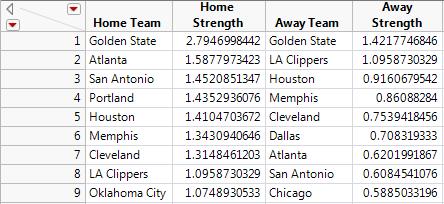 Table 1.  Top Teams in 2014-2015