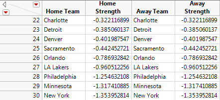 Table 3.  Worst Teams in 2014-2015